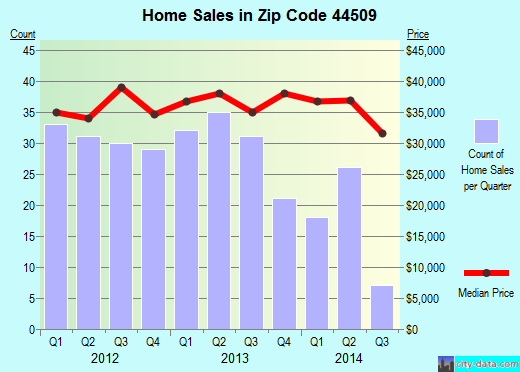 Zip code 44509 (Youngstown, Ohio) real estate house value trends