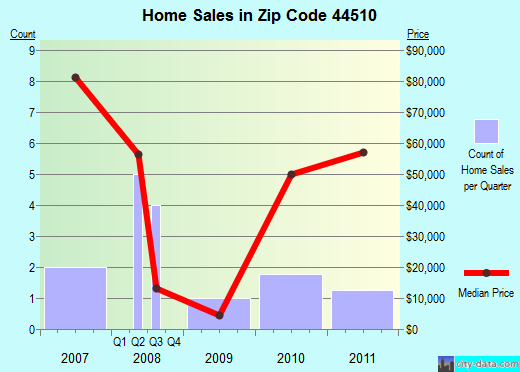 Zip code 44510 (Youngstown, Ohio) real estate house value trends