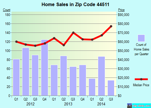 Zip code 44511 (Youngstown, Ohio) real estate house value trends