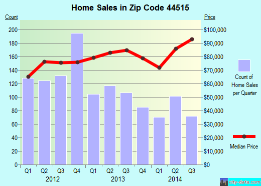 Zip code 44515 (Austintown, Ohio) real estate house value trends