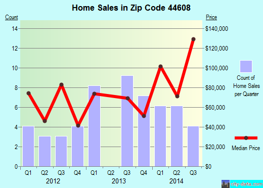 Zip code 44608 (BEACH CITY, Ohio) real estate house value trends