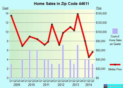 Zip code 44611 (Nashville, Ohio) real estate house value trends