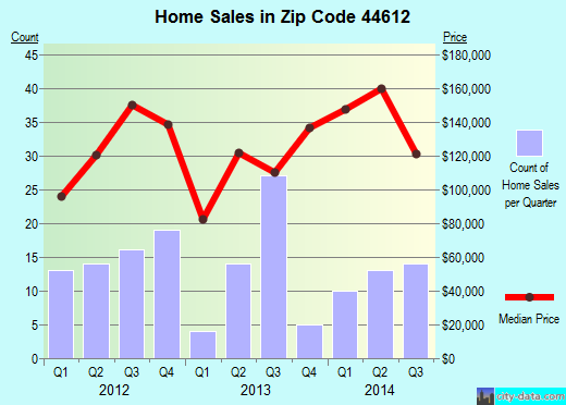 Zip code 44612 (BOLIVAR, Ohio) real estate house value trends