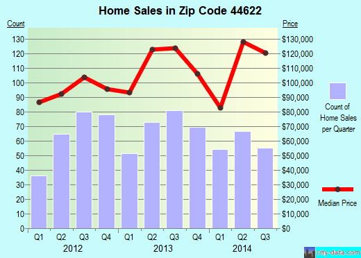 Zip code 44622 (Dover, Ohio) real estate house value trends