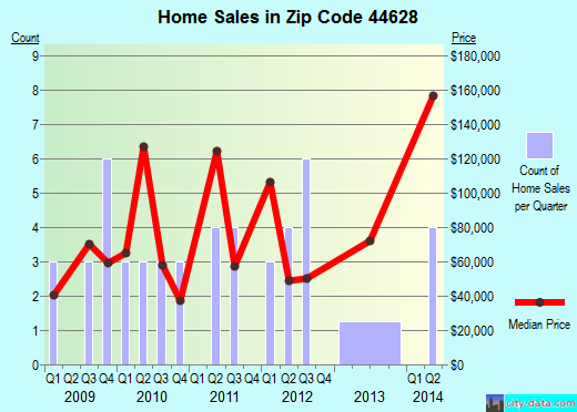 Zip code 44628 (Glenmont, Ohio) real estate house value trends