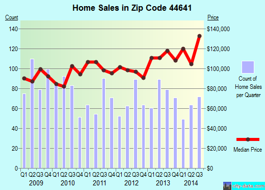 Zip code 44641 (Louisville, Ohio) real estate house value trends