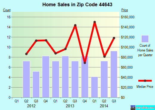 Zip code 44643 (Magnolia, Ohio) real estate house value trends