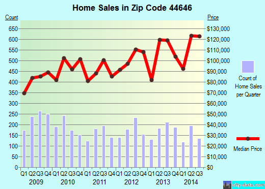 Zip code 44646 (MASSILLON, Ohio) real estate house value trends