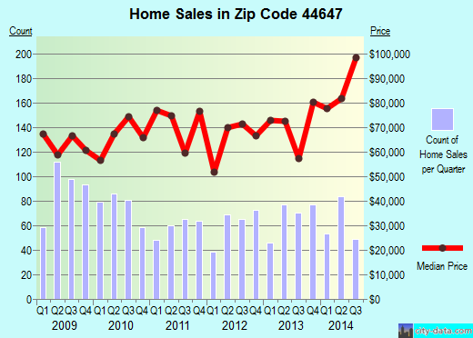 Zip code 44647 (Massillon, Ohio) real estate house value trends