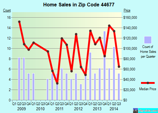 Zip code 44677 (Smithville, Ohio) real estate house value trends