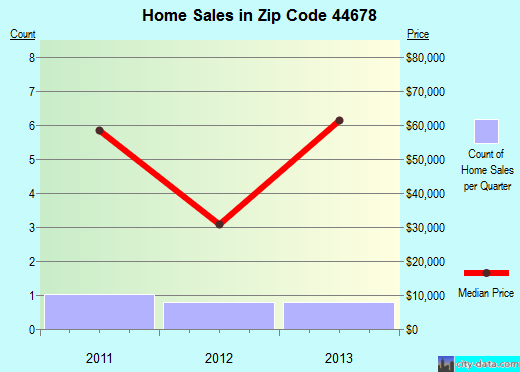 Zip code 44678 (, Ohio) real estate house value trends