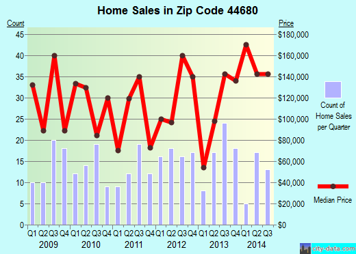 Zip code 44680 (Strasburg, Ohio) real estate house value trends