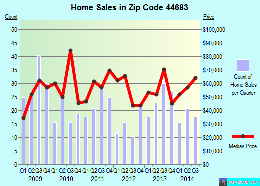 Zip code 44683 (UHRICHSVILLE, Ohio) real estate house value trends