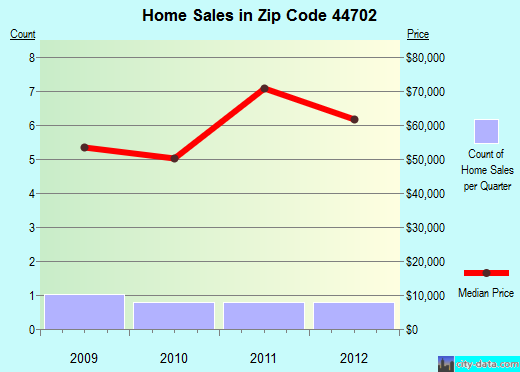 Zip code 44702 (Canton, Ohio) real estate house value trends