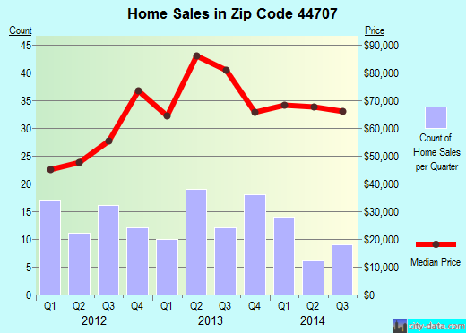 Zip code 44707 (Canton, Ohio) real estate house value trends