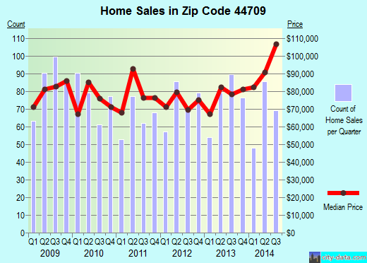 Zip code 44709 (Canton, Ohio) real estate house value trends