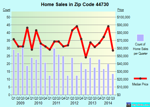 Zip code 44730 (Canton, Ohio) real estate house value trends