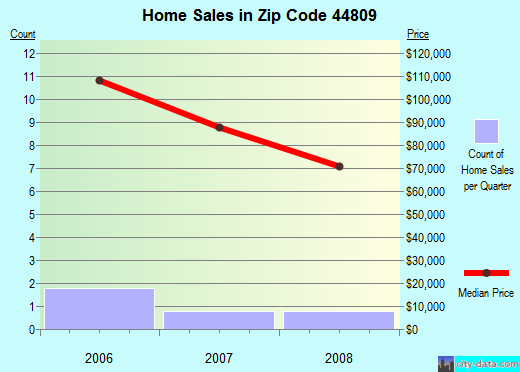 Zip code 44809 (, Ohio) real estate house value trends