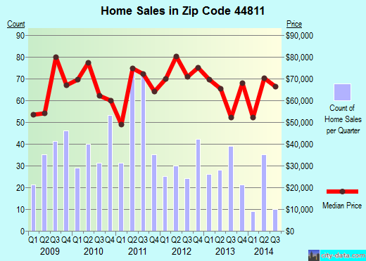Zip code 44811 (Bellevue, Ohio) real estate house value trends