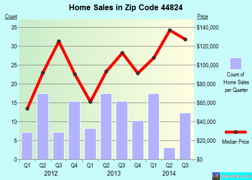 Zip code 44824 (Castalia, Ohio) real estate house value trends