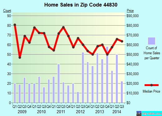 Zip code 44830 (Fostoria, Ohio) real estate house value trends
