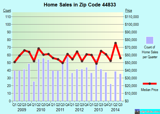 Zip code 44833 (Galion, Ohio) real estate house value trends