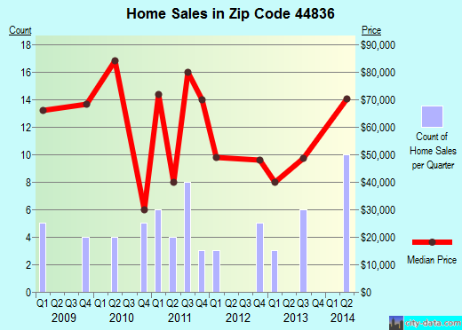 Zip code 44836 (Green Springs, Ohio) real estate house value trends