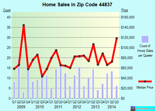 Zip code 44837 (Greenwich, Ohio) real estate house value trends