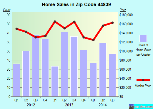 Zip code 44839 (Huron, Ohio) real estate house value trends