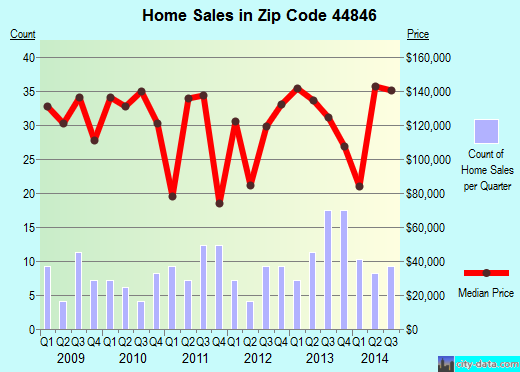Zip code 44846 (Milan, Ohio) real estate house value trends