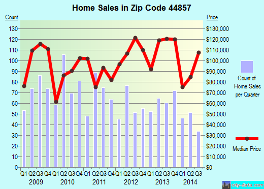 Zip code 44857 (Norwalk, Ohio) real estate house value trends