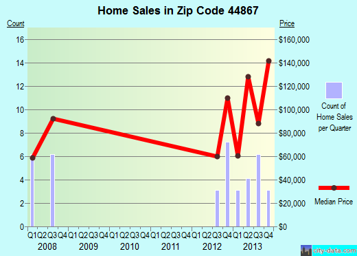 Zip code 44867 (Republic, Ohio) real estate house value trends