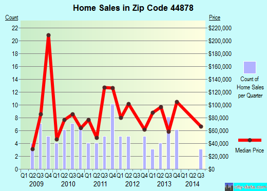 Zip code 44878 (Shiloh, Ohio) real estate house value trends