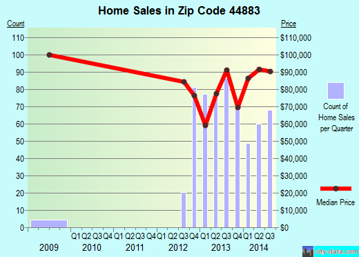 Zip code 44883 (Tiffin, Ohio) real estate house value trends