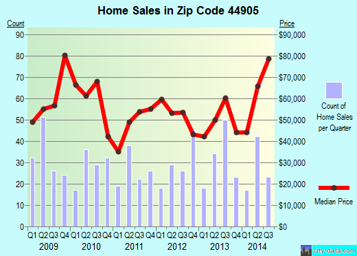 Zip code 44905 (Mansfield, Ohio) real estate house value trends