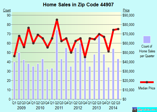 Zip code 44907 (Mansfield, Ohio) real estate house value trends