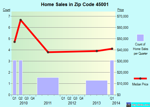Zip code 45001 (Addyston, OH) real estate house value trends