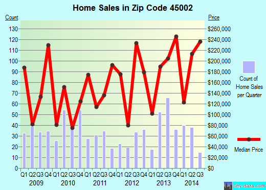 Zip code 45002 (Cleves, OH) real estate house value trends