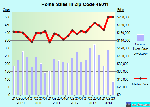Zip code 45011 (Hamilton, Ohio) real estate house value trends
