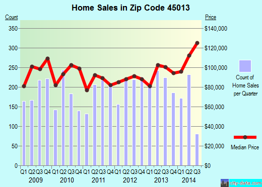 Zip code 45013 (Hamilton, Ohio) real estate house value trends