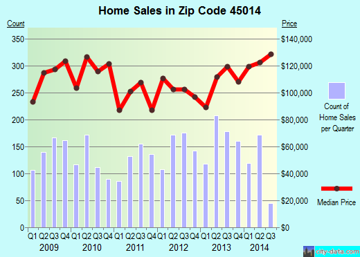 Zip code 45014 (Fairfield, Ohio) real estate house value trends