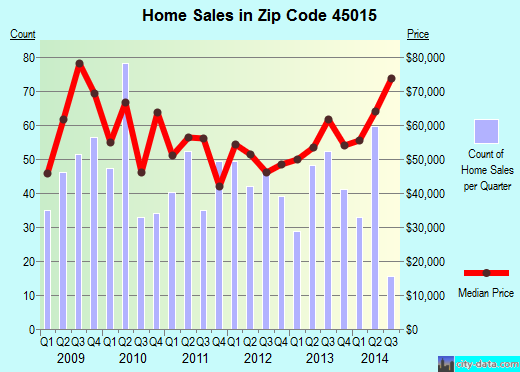 Zip code 45015 (Hamilton, Ohio) real estate house value trends