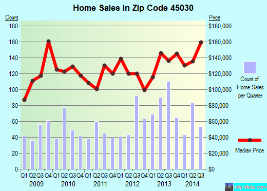 Zip code 45030 (Harrison, Ohio) real estate house value trends