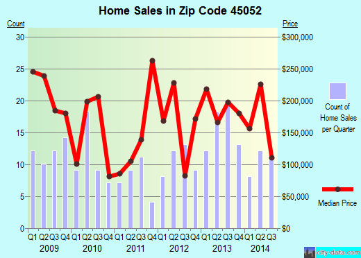 Zip code 45052 (North Bend, OH) real estate house value trends
