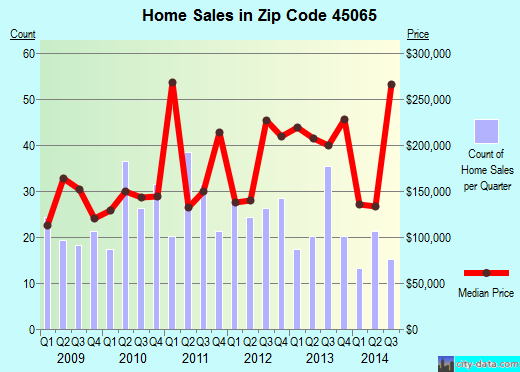 Zip code 45065 (SOUTH LEBANON, Ohio) real estate house value trends