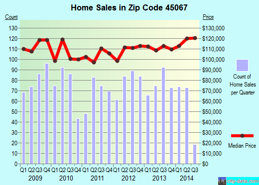 Zip code 45067 (Trenton, Ohio) real estate house value trends