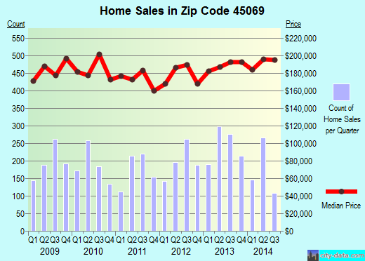Zip code 45069 (Beckett Ridge, Ohio) real estate house value trends