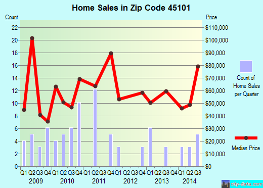 Zip code 45101 (Aberdeen, Ohio) real estate house value trends