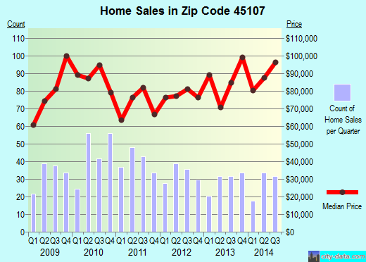 Zip code 45107 (Blanchester, Ohio) real estate house value trends
