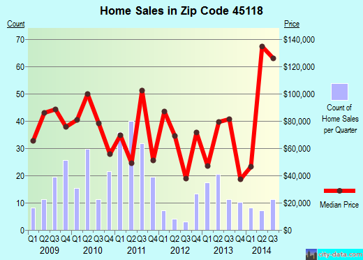Zip code 45118 (Fayetteville, Ohio) real estate house value trends
